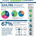 2015 Children By the Numbers Data Bulletin