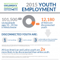 2015 youth employment infographic